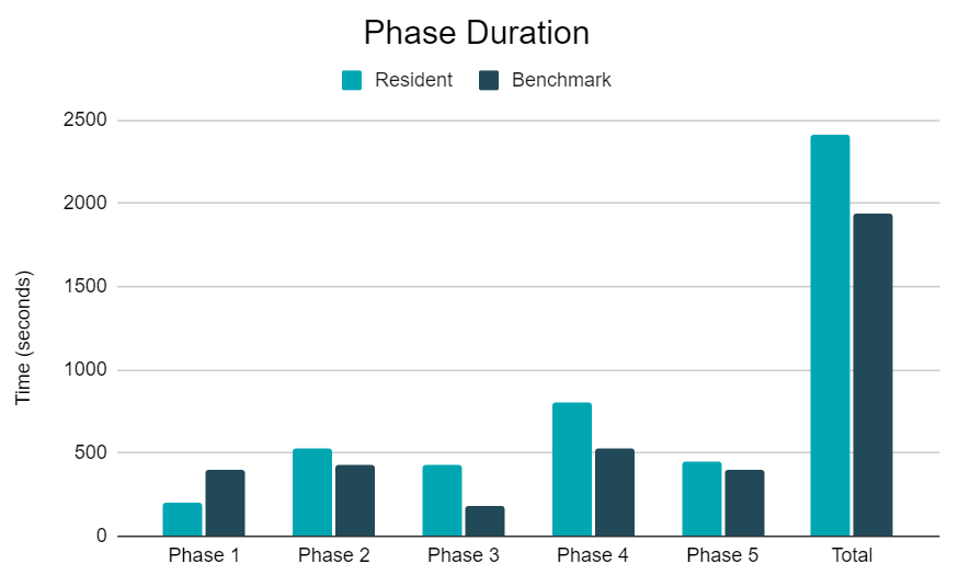 Phase duration graph resident versus benchmark